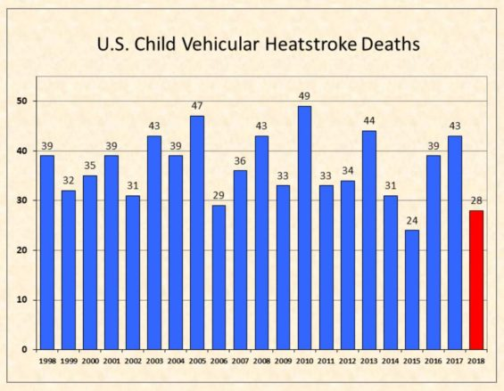 U.S. Child Vehicular Heatstroke Deaths since 1998 - Updated July 2018 - Source: http://noheatstroke.org